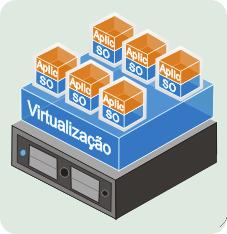 virtualizacao